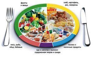Разрабатываем меню, чтобы похудеть