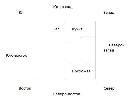 самом верху схемы квартиры